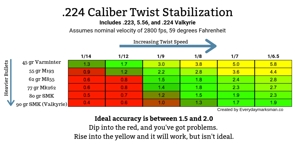 twist rates for .224 caliber projectiles, including .223 rem, 5.56, and .224 valkyrie
