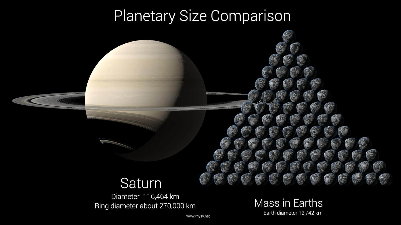 Saturn size