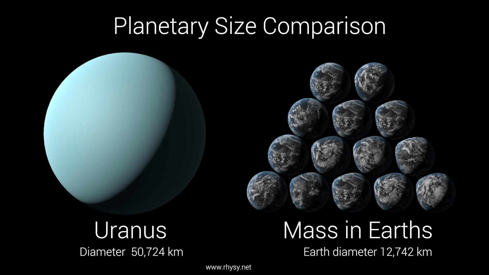 Uranus Size