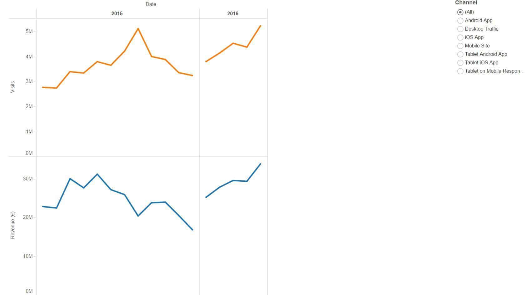 Tableau Segmentation Report - App Tracking