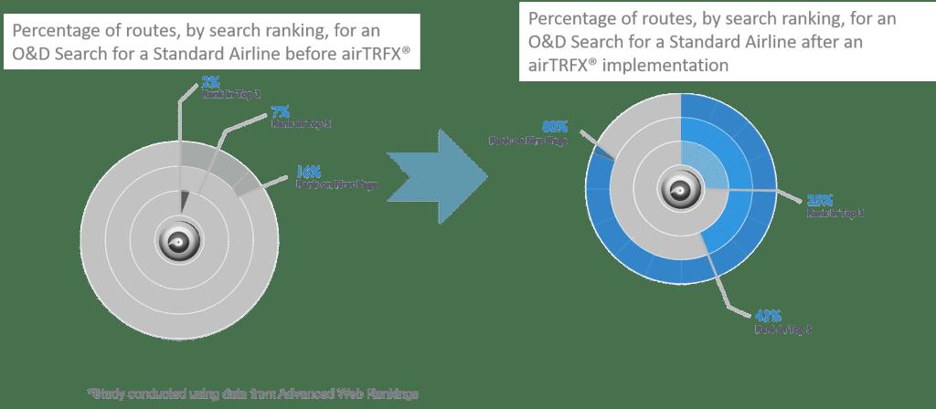 airTRFX Visibility Increase Graph