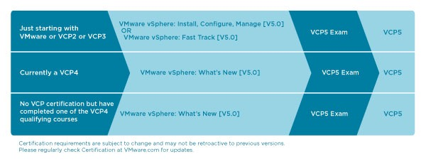 Vmware certification offerings everything virtual vcap the next step up in the vmware certification ladder this is actually a set of two different exams one related to design malvernweather Choice Image