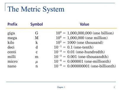 Metric System Scale - Frequencies