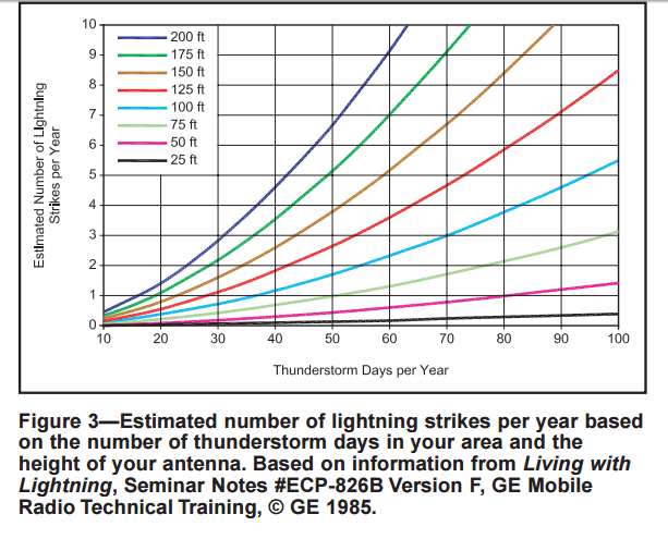 Average Number of Lightning Strikes per Year - Lightning Protection