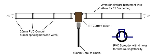 Getting loaded (antenna-wise, anyway) - Everything Ham Radio