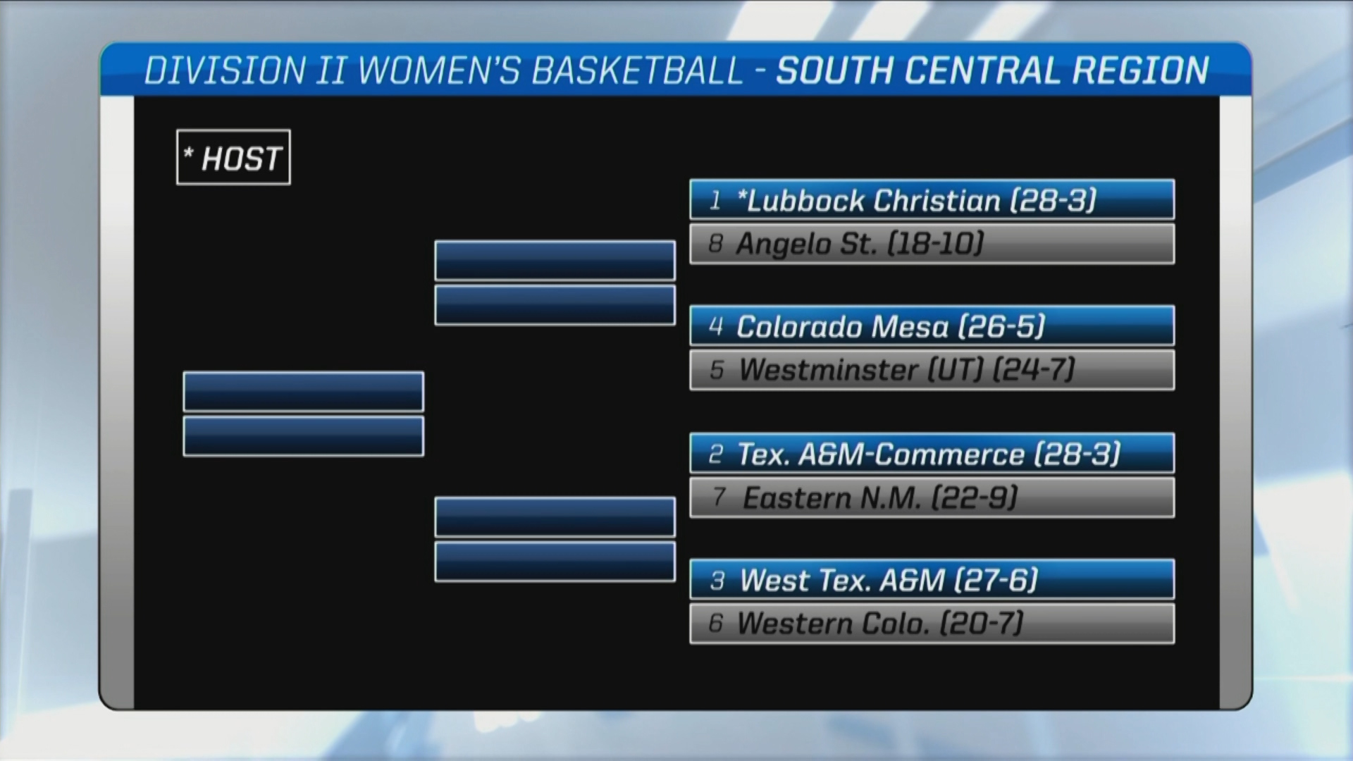Lady Chaps To Host South Central Region Games In D2 NCAA