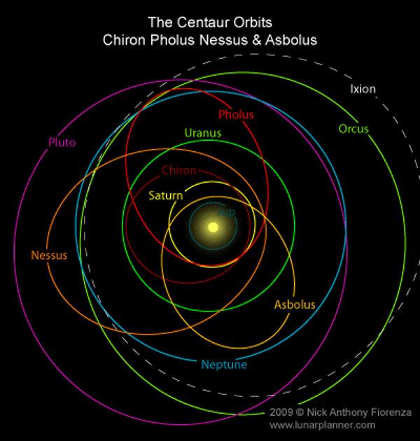 Solar system orbital resonance?