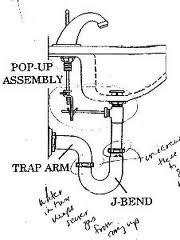 install a bathroom sink everything simple