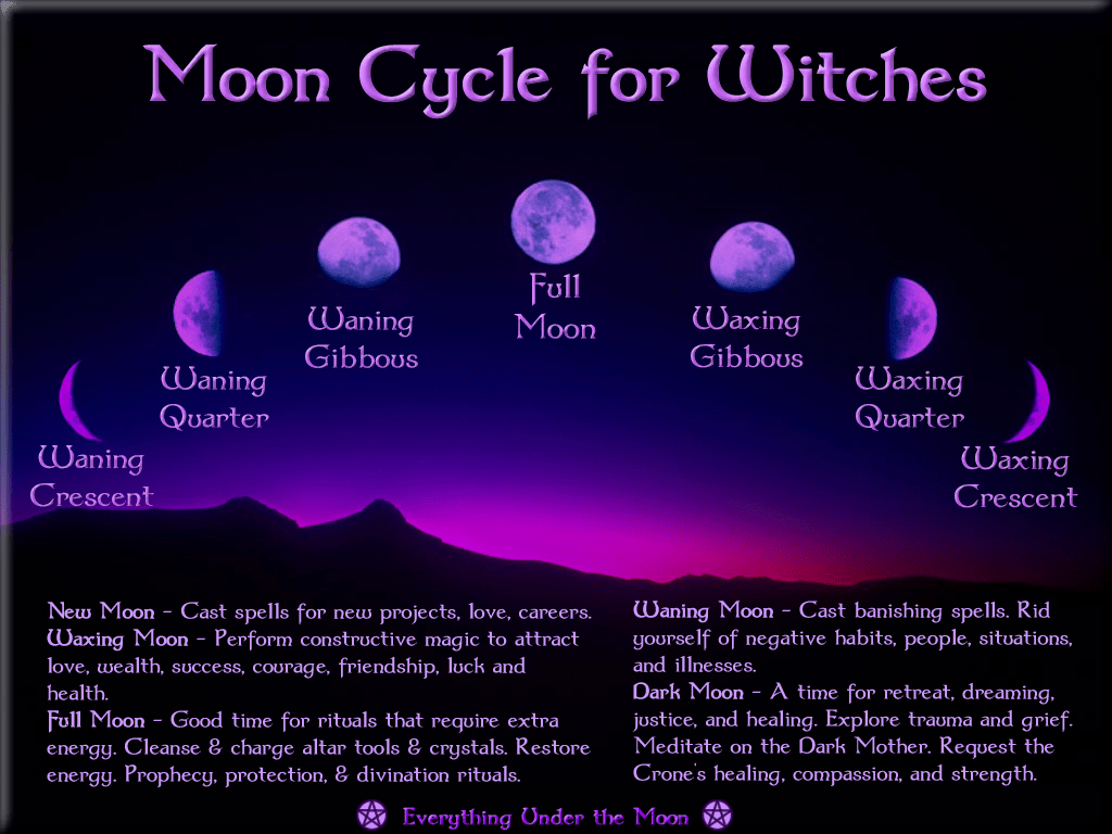 Moon Phases And Their Meanings In Wicca Pictures To Pin On