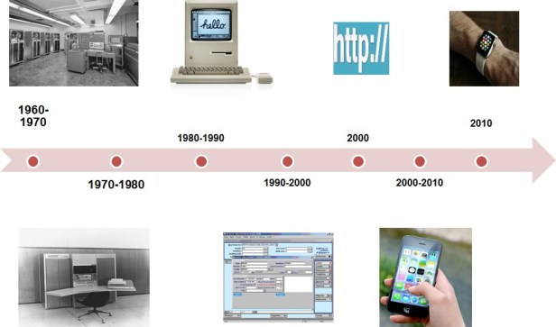 dsi-metiers-digital-innovation-technologie