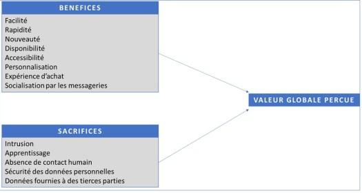 chatbot-valeur-c-commerce-conversationnel-bots