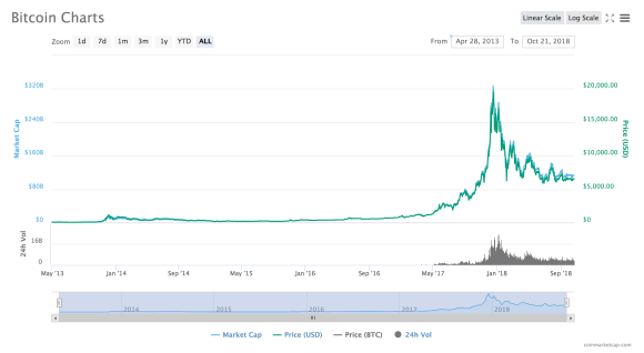 Bitcoin historical price chart 2013 to 2018. Can stablecoins help smooth out price movements?