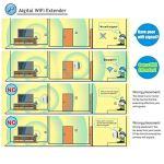 Aigital Extenseur sans Fil 300M Répéteur/Amplificateur de Signal du Point d'accès (AP) Supporte la Norme WiFi-N, 2.4GHz, Antennes Intégrées, Norme IEEE, Interface, RJ45, Protection WPS