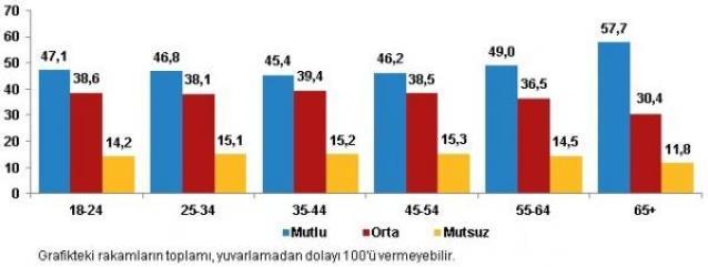 Yaş grubuna göre mutluluk düzeyi (%), 2020