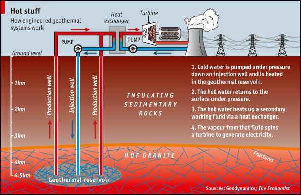 Geo Thermal Plant Philippines