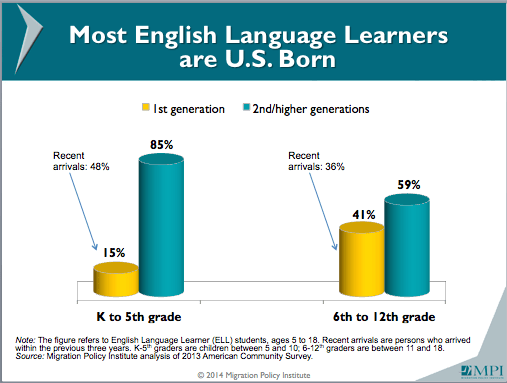 In U.S., Students Struggling with English Outnumber Kids ...
