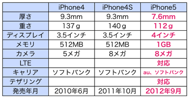 IPhone4 iPhone4S iPhone5比較