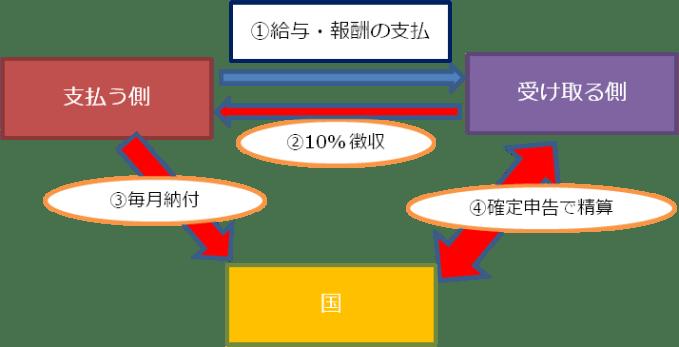 Newtype税理士 井ノ上陽一のブログ 