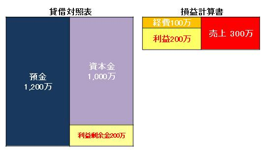 Newtype税理士井ノ上陽一 大人の数字力を高めるブログ|