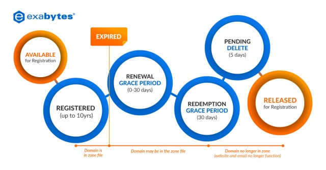 Grace period table