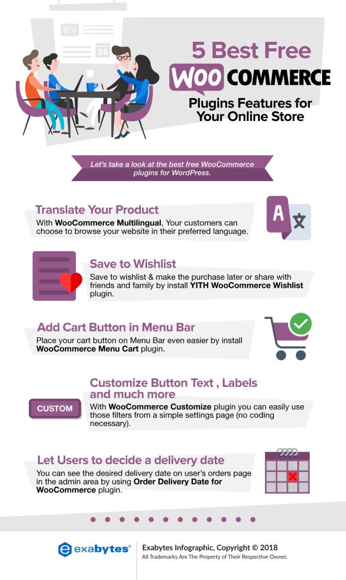 WooCommerce inforgraphic best free WordPress plugin