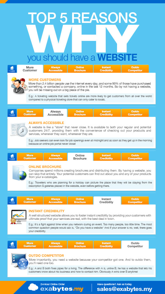 Top 5 reasons why you should have a website