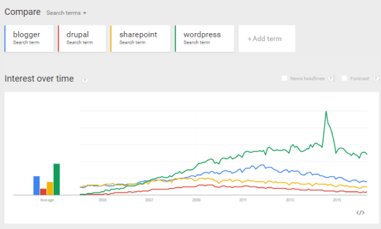 WordPress leads among other CONTENT MANAGEMENT SYSTEMS