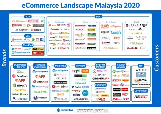 Malaysia-eCommerce-Landscape-2020