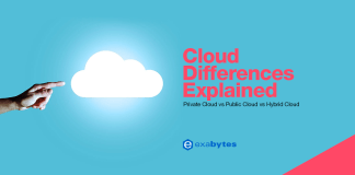 Private cloud, public cloud, hybrid cloud