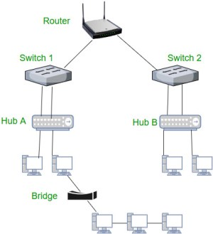 Network Devices (Hub, Repeater, Bridge, Switch, Router and