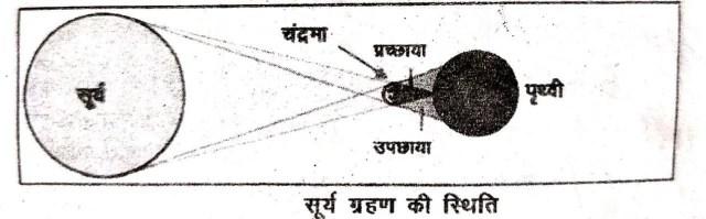 Surya Grahan aur chandra grahan kya hai