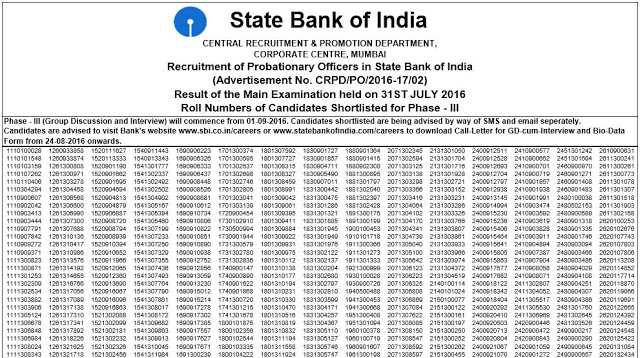 SBI PO Mains Result Out: Check Now- Exam Tyaari