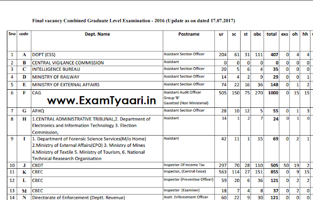 SSC CGL 2017 Final Vacancy List PDF - Exam Tyaari