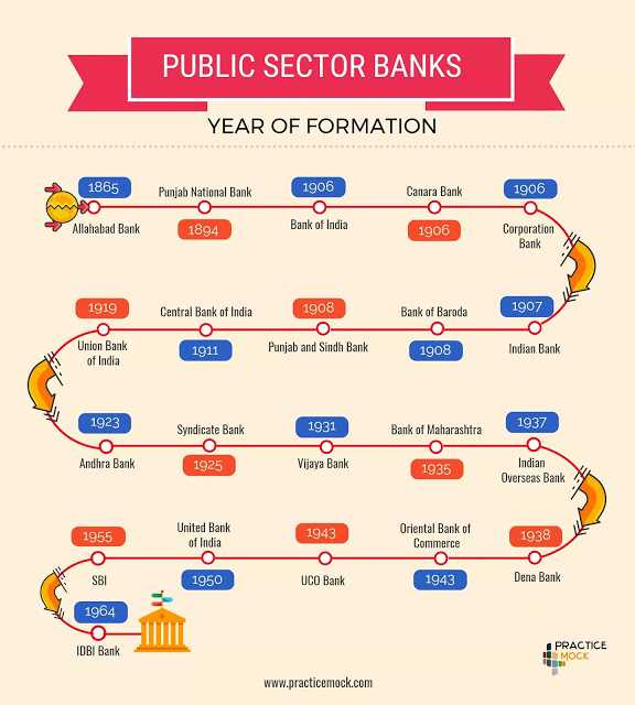 Public Sector Bank Foundation Year Infographics - Exam Tyaari