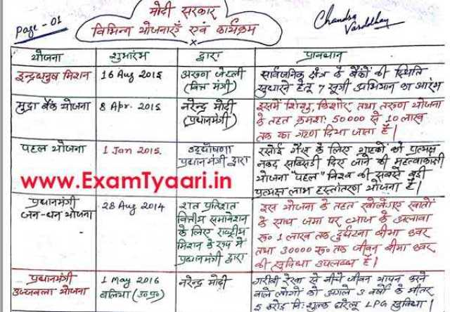Handwritten Modi Government Yojna Summary Notes for SSC CGL, IBPS and SBI PO & Clerk Bank Exams [Download PDF] - Exam Tyaari