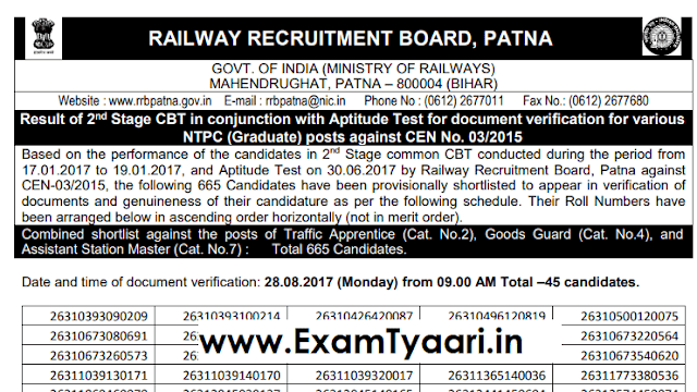 RRB NTPC Patna Final Result [List PDF] - Exam Tyaari