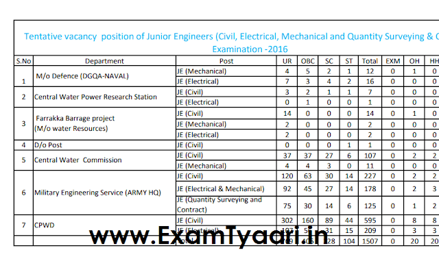 SSC JE 2016 Tentative Vacancy Positions - PDF Download - Exam Tyaari
