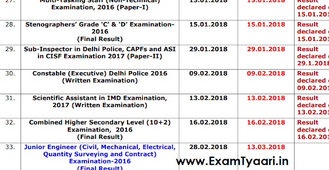 SSC Result Status Notice on 20-02-2018 - PDF Download - Exam Tyaari