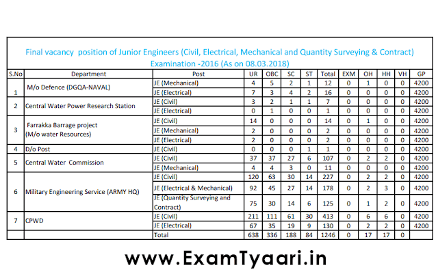 SSC JE(Junior Engineer) 2016 Final Vacancy Updated [PDF] - Exam Tyaari