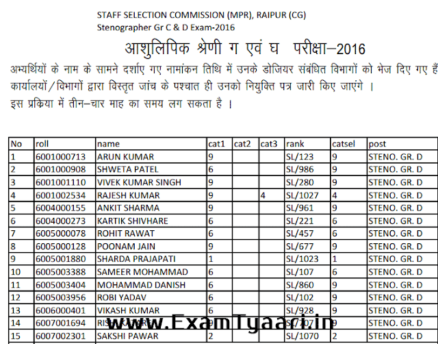 Madhya Pradesh Nomination List of SSC Stenographer 2016 [PDF] - Exam Tyaari
