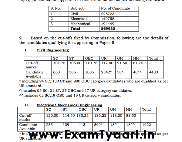 SSC JE 2017 Paper-1 Result Out - List PDF • Exam Tyaari