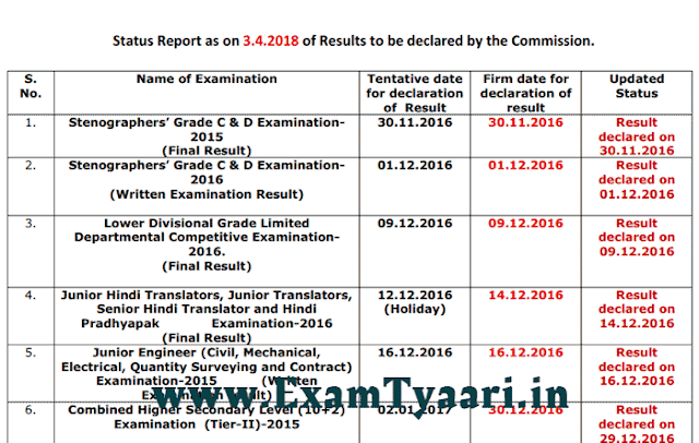 SSC Result Status Official Notice - March 3, 2018 - ExamTyaari