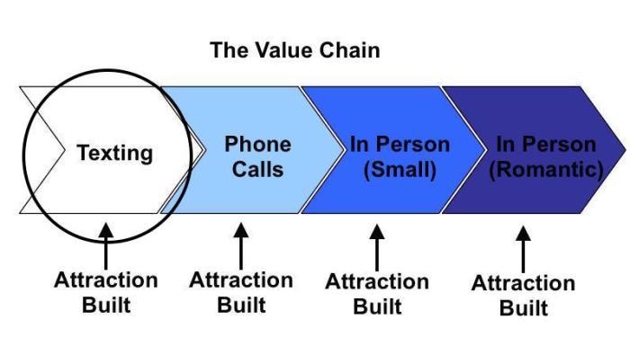 EBR Value Chain