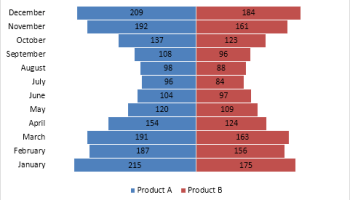 How to create a combined clustered and stacked bar chart in
