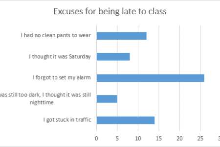 Make a bar graph online easy free online graph online graph making a simple bar graph in excel youtube how to make a simple graph or chart in excel creating a chart is easy but what you can do with your chart after ccuart Choice Image