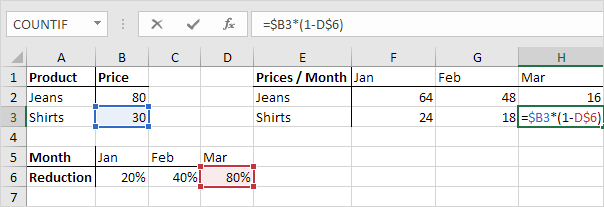 Mixed Reference in Excel