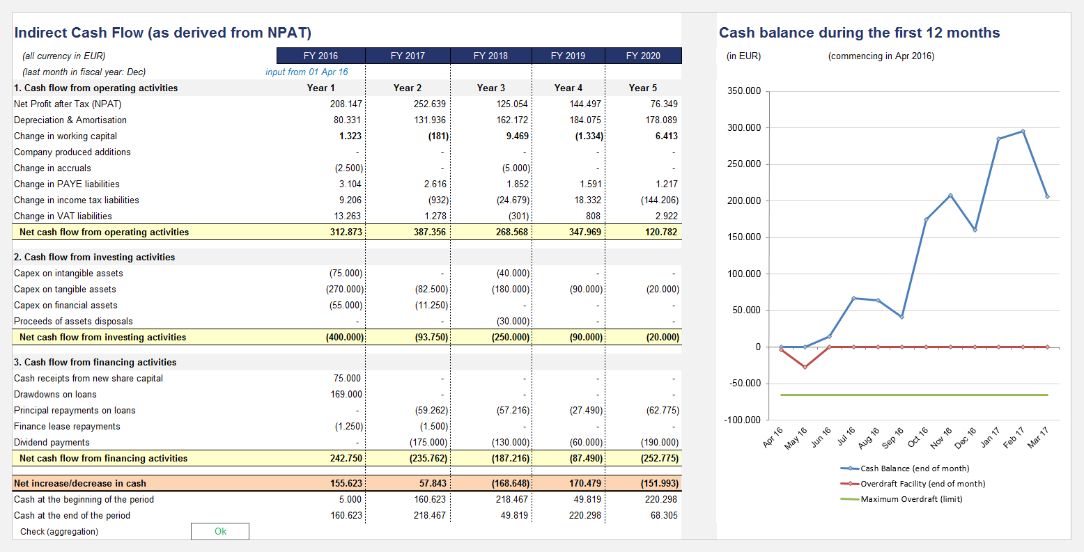 Cash Flow Indirect Method And Cash Balance During First