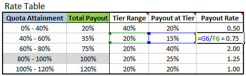 Tiered Rate Structure Table - Payout Rate Formula