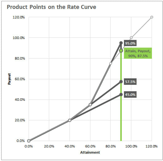 Tiered Rate Structure Table - Product Point Rate Curve