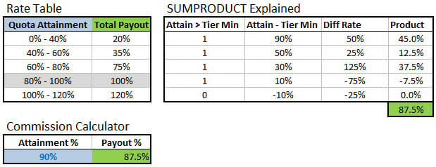 Tiered Rate Structure Table - SUMPRODUCT Explained